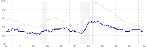 Rapid City, South Dakota monthly unemployment rate chart